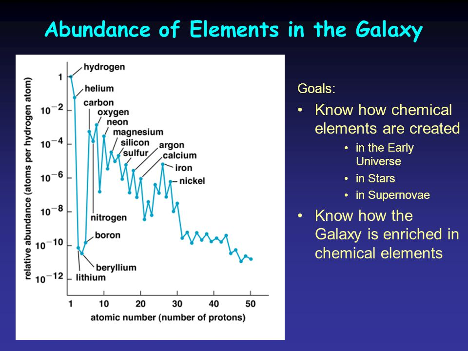 Abundance of Elements in the Galaxy