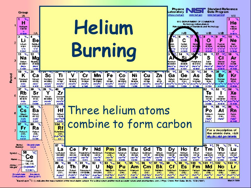 Helium Burning Three helium atoms combine to form carbon