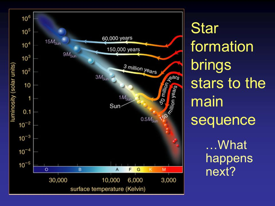 Star formation brings stars to the main sequence