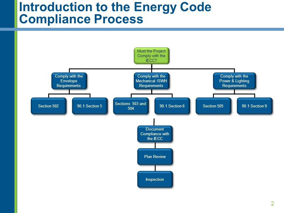 Introduction to the Energy Code Compliance Process