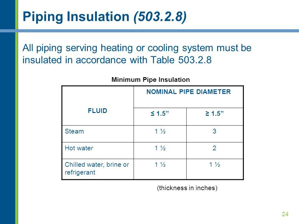 Minimum Pipe Insulation