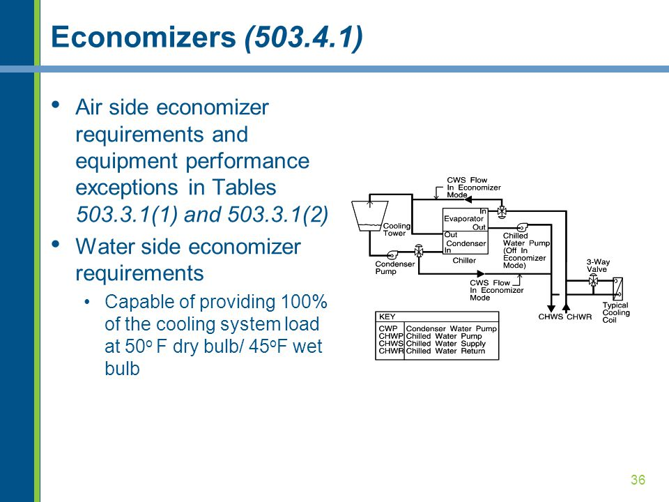 Economizers (503.4.1) Air side economizer requirements and equipment performance exceptions in Tables 503.3.1(1) and 503.3.1(2)