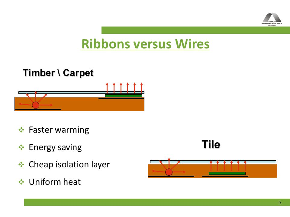 Ribbons versus Wires Tile Timber \ Carpet Faster warming Energy saving