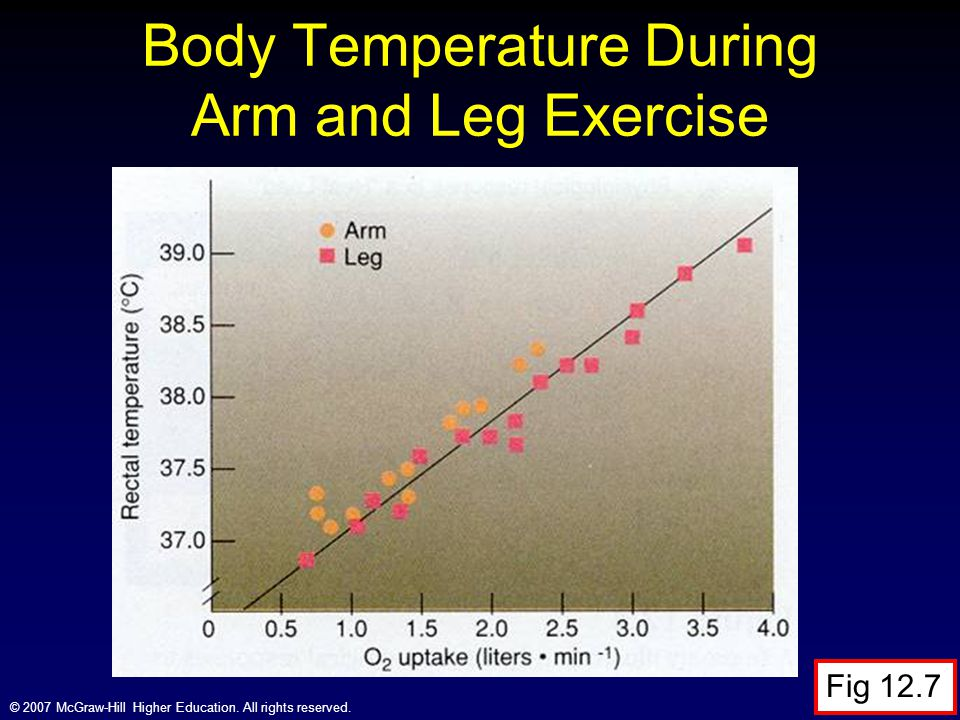 Body Temperature During Arm and Leg Exercise