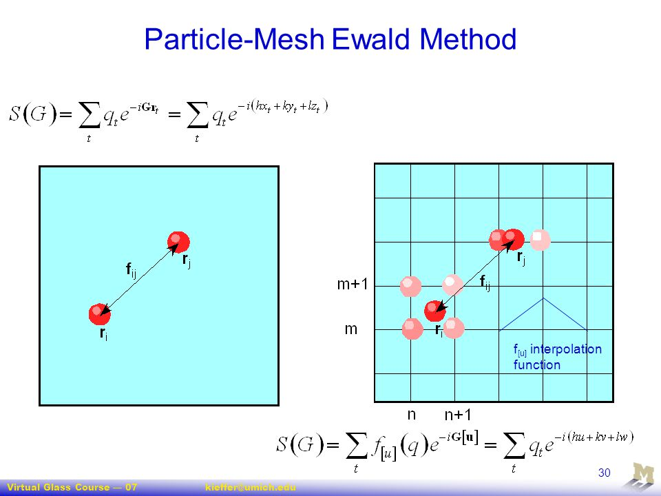 Particle-Mesh Ewald Method