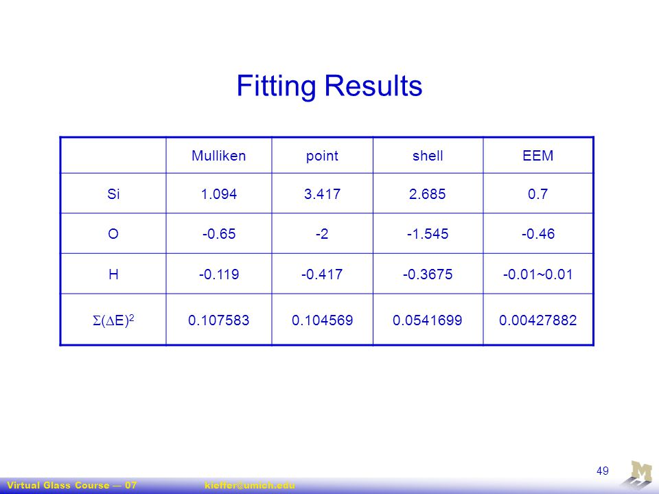Fitting Results Mulliken point shell EEM Si 1.094 3.417 2.685 0.7 O