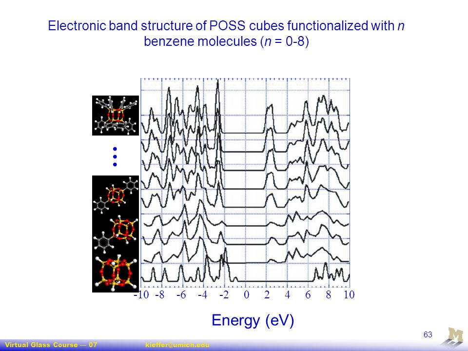 Electronic band structure of POSS cubes functionalized with n benzene molecules (n = 0-8)