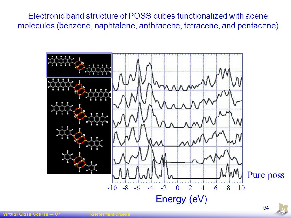 Electronic band structure of POSS cubes functionalized with acene molecules (benzene, naphtalene, anthracene, tetracene, and pentacene)