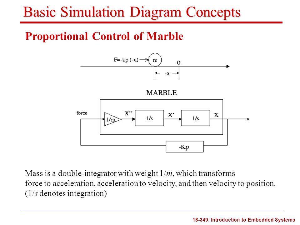Basic Simulation Diagram Concepts