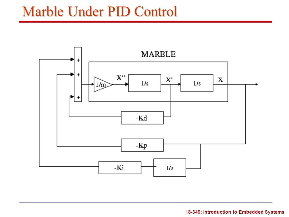 Marble Under PID Control