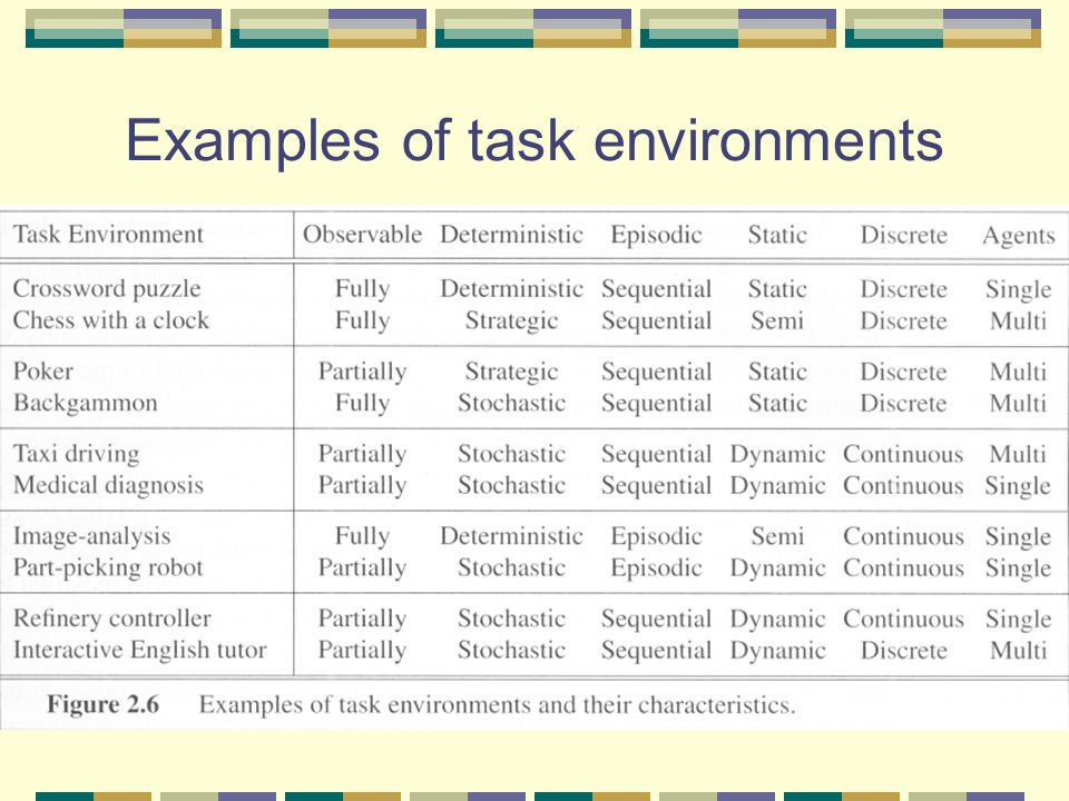 Examples of task environments