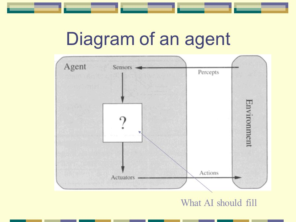 Diagram of an agent What AI should fill