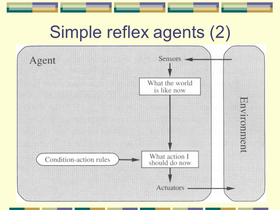 Simple reflex agents (2)