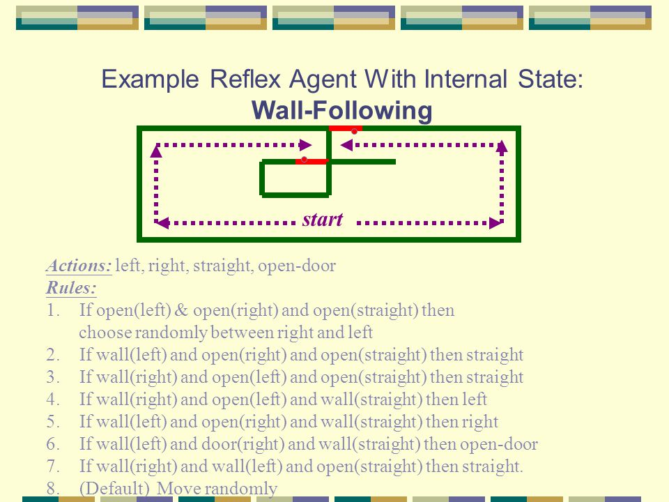 Example Reflex Agent With Internal State: Wall-Following