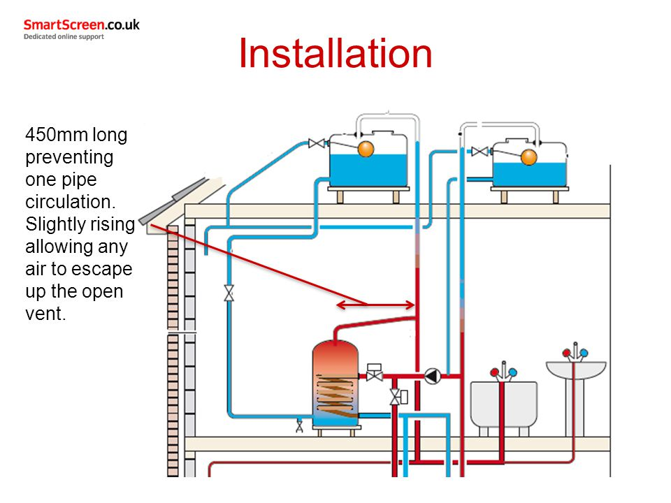 Installation 450mm long preventing one pipe circulation.