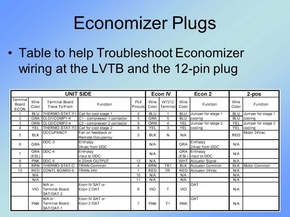 Economizer Plugs Table to help Troubleshoot Economizer wiring at the LVTB and the 12-pin plug