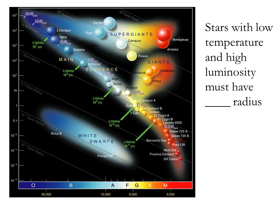 Stars with low temperature and high luminosity must have ____ radius
