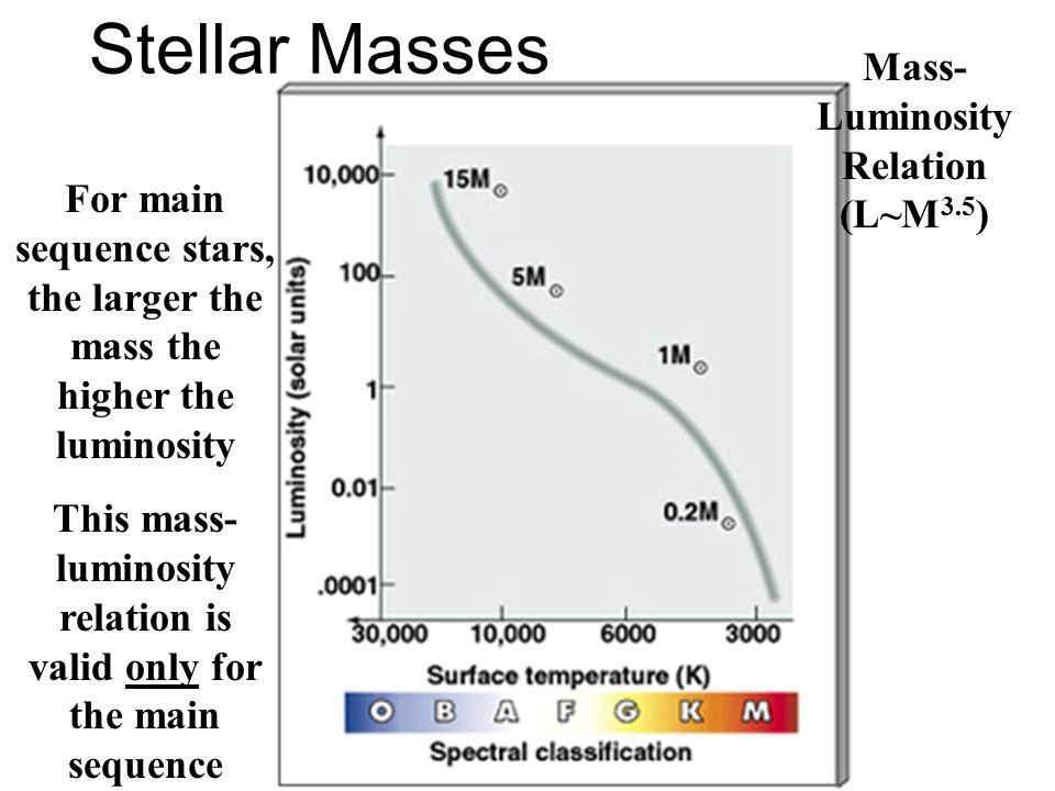 Stellar Masses Mass-Luminosity Relation (L~M3.5)
