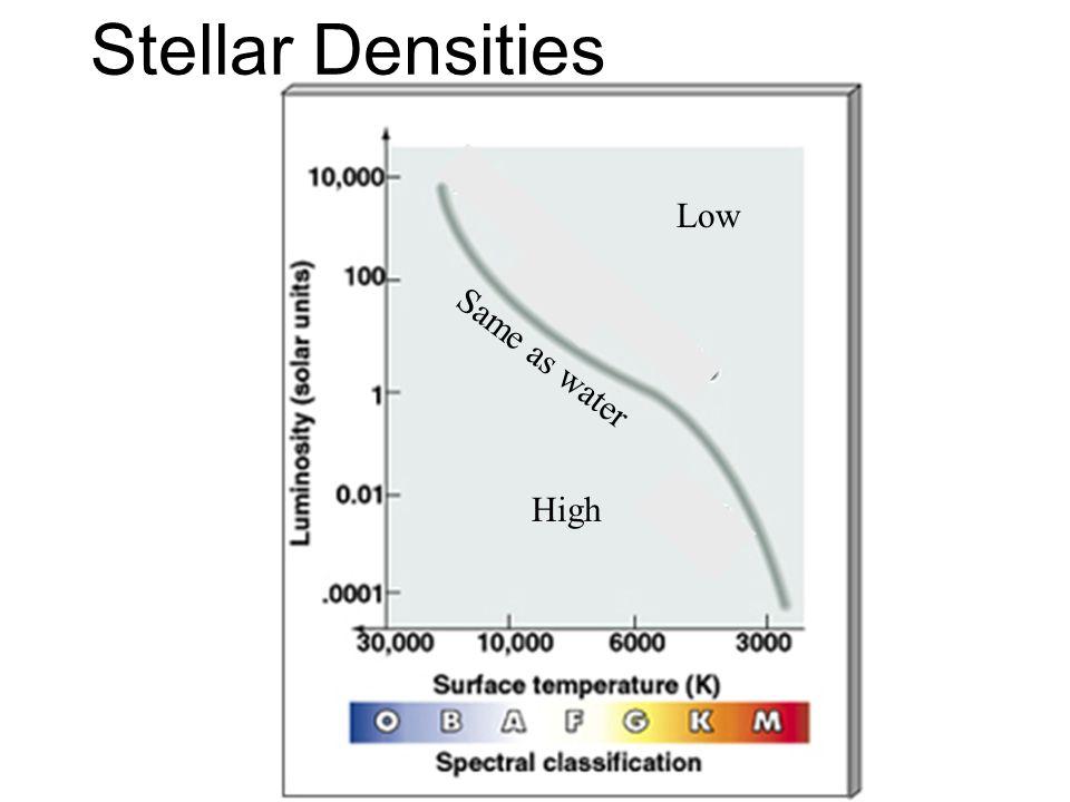 Stellar Densities Low Same as water High