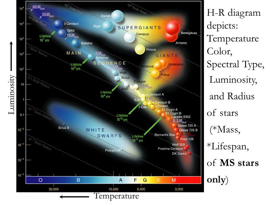 TemperatureColor, Spectral Type,