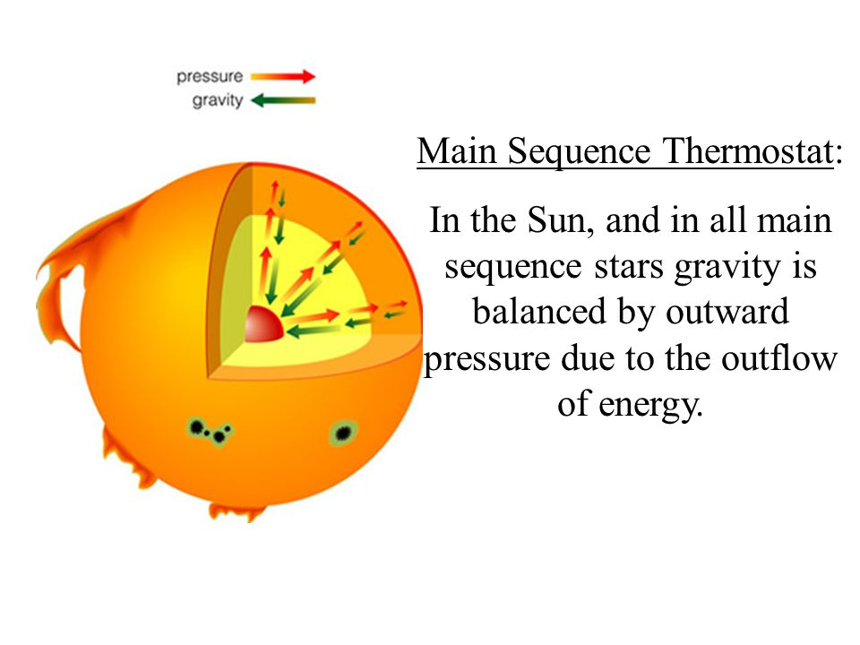 Main Sequence Thermostat:
