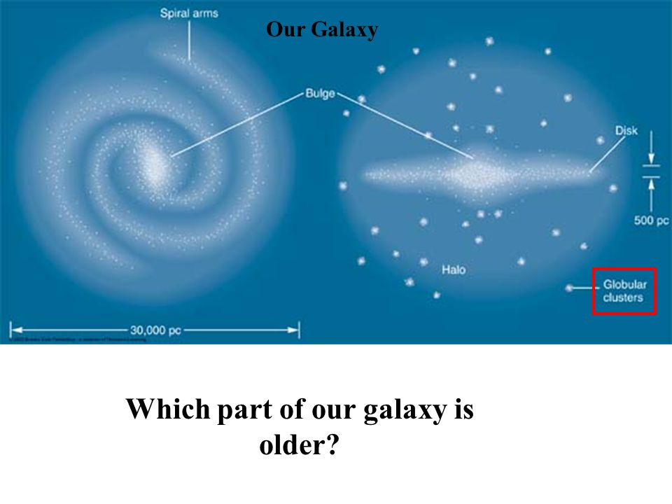 Which part of our galaxy is older