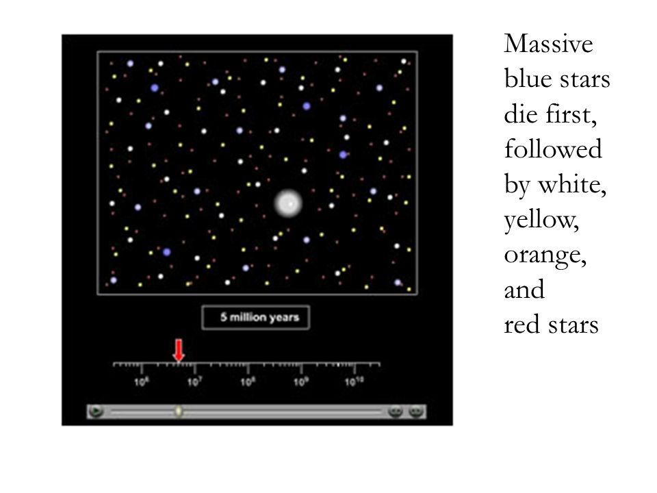 Massive blue stars die first, followed by white, yellow,