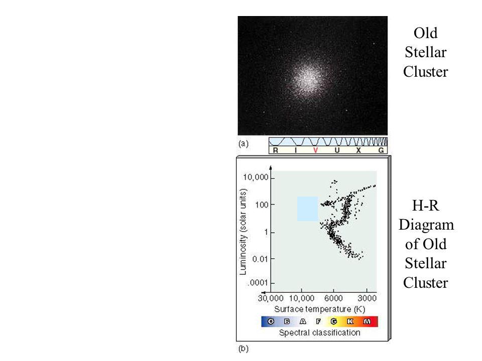H-R Diagram of Old Stellar Cluster