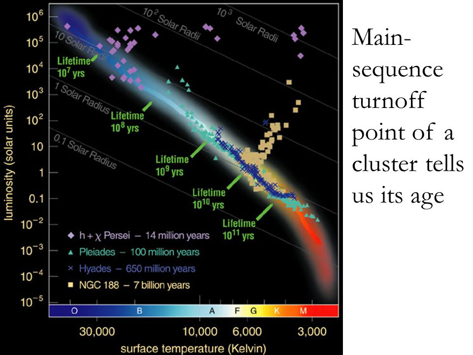 Main-sequence turnoff point of a cluster tells us its age