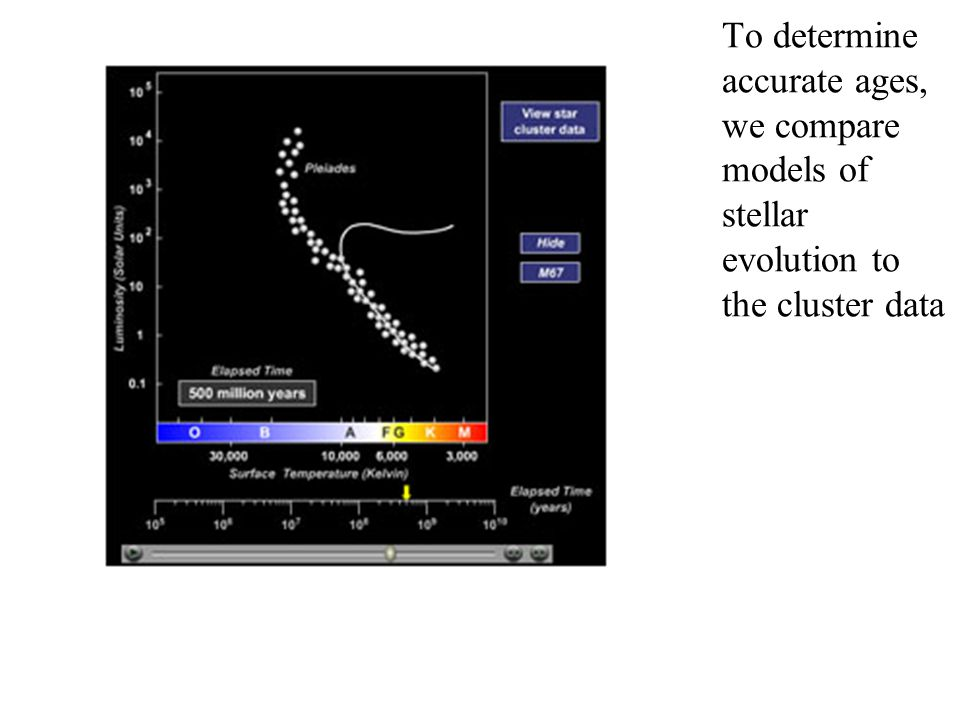 To determine accurate ages, we compare models of stellar evolution to the cluster data