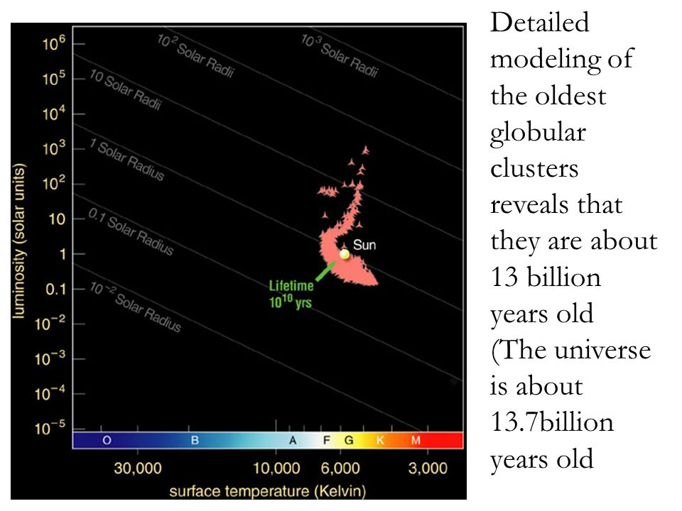 Detailed modeling of the oldest globular clusters reveals that they are about 13 billion years old