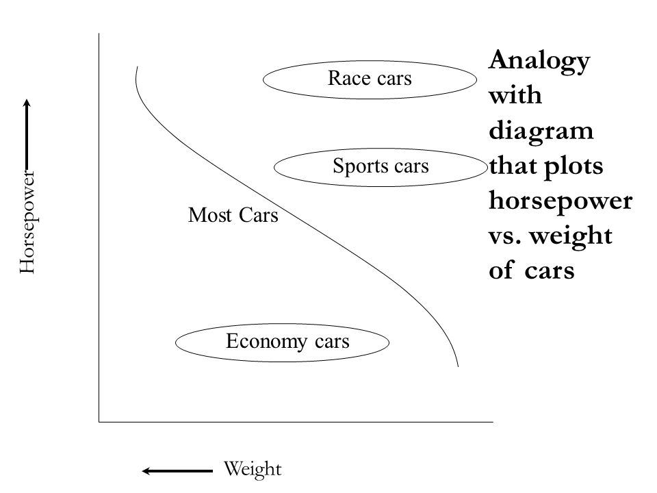 Analogy with diagram that plots horsepower vs. weight of cars