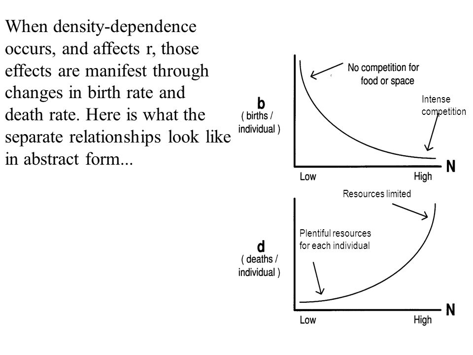 When density-dependence occurs, and affects r, those