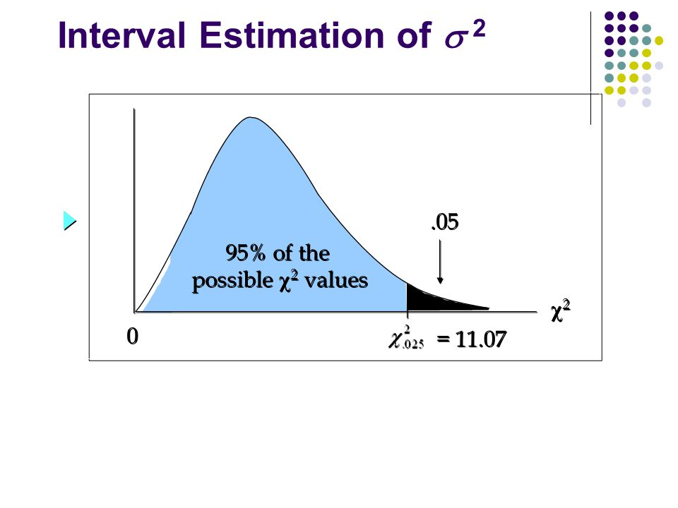 Interval Estimation of 2