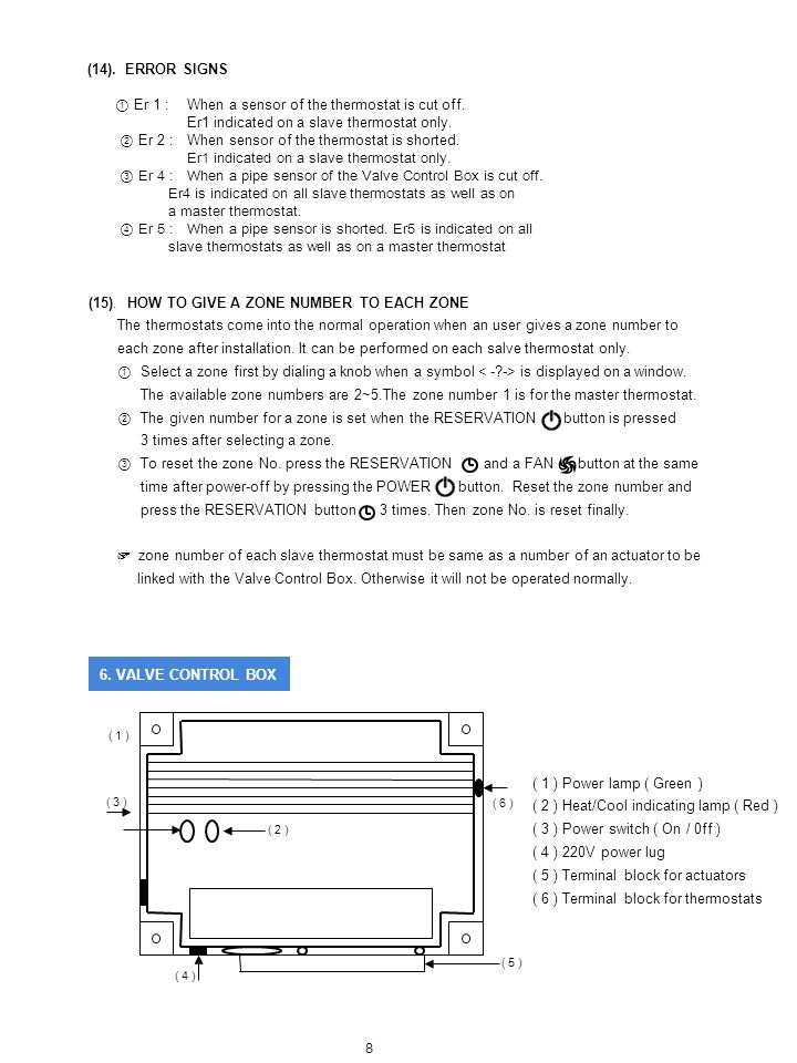 ① Er 1 : When a sensor of the thermostat is cut off.
