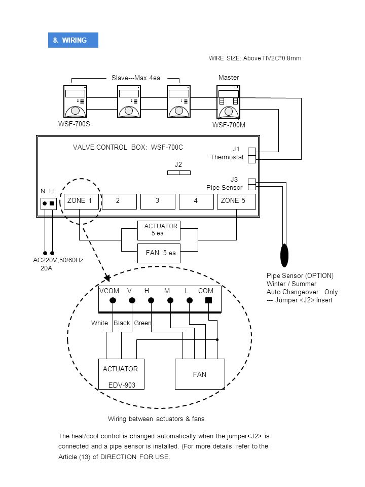 VALVE CONTROL BOX: WSF-700C J1 Thermostat