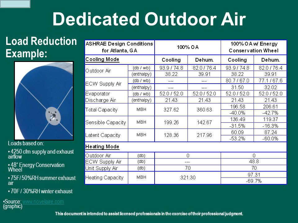 Dedicated Outdoor Air Load Reduction Example: Loads based on: