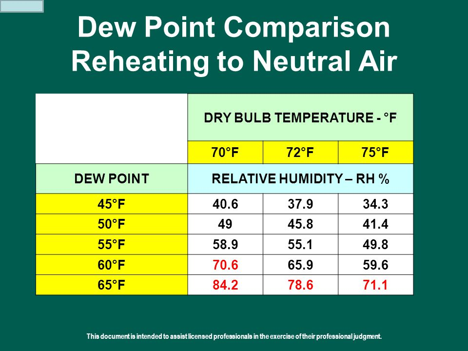 Dew Point Comparison Reheating to Neutral Air