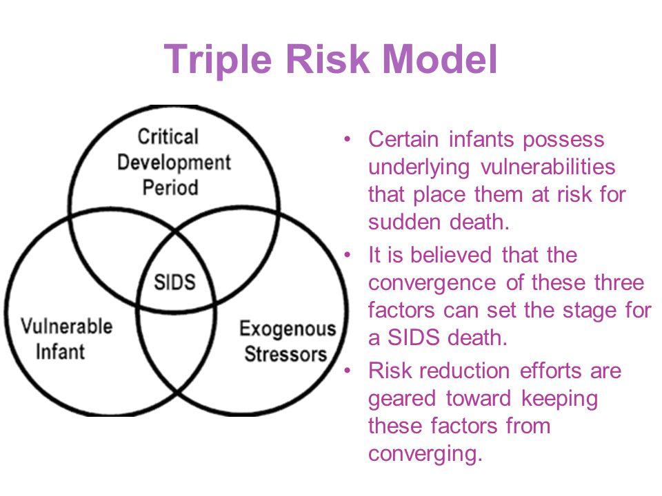 Triple Risk Model Certain infants possess underlying vulnerabilities that place them at risk for sudden death.