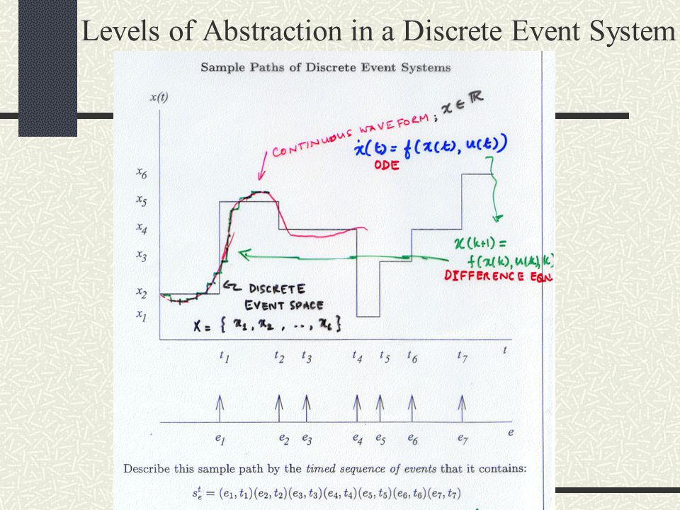 Levels of Abstraction in a Discrete Event System