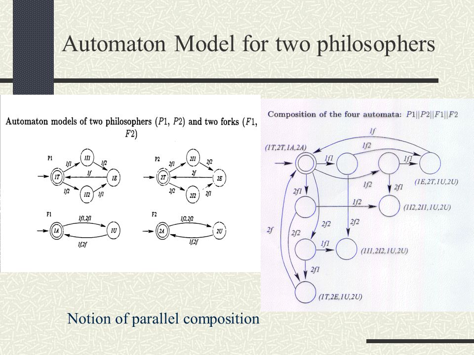 Automaton Model for two philosophers