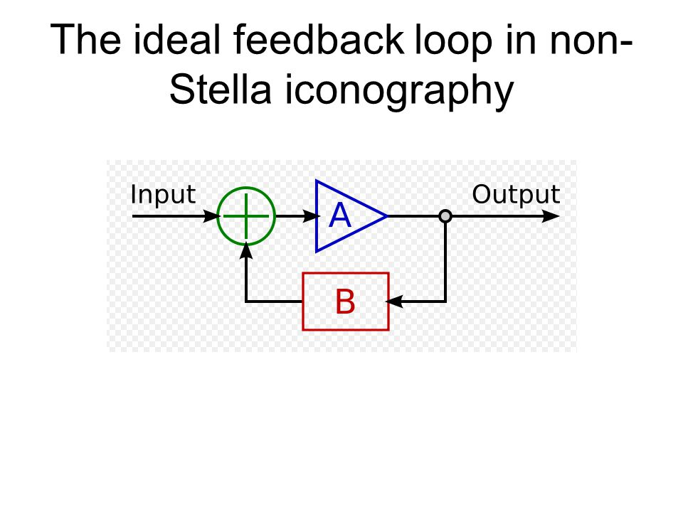 The ideal feedback loop in non-Stella iconography