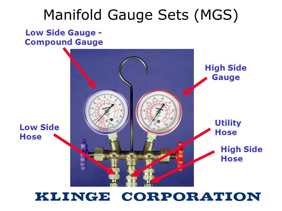 Manifold Gauge Sets (MGS)