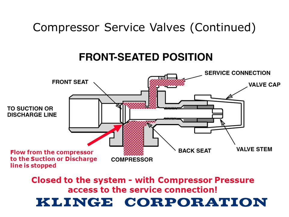 Compressor Service Valves (Continued)