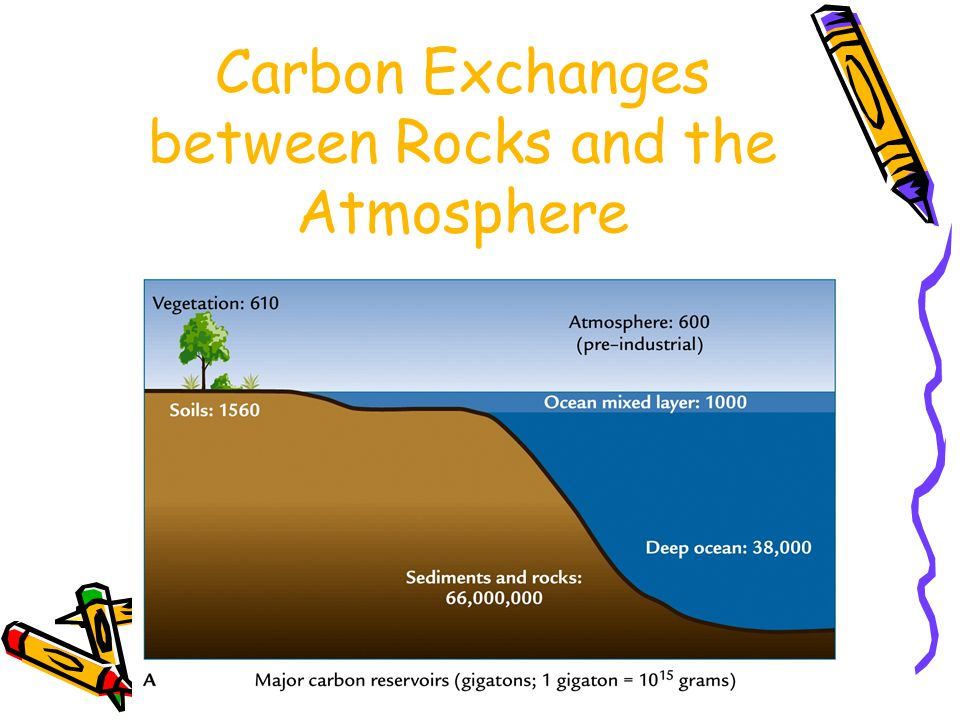 Carbon Exchanges between Rocks and the Atmosphere
