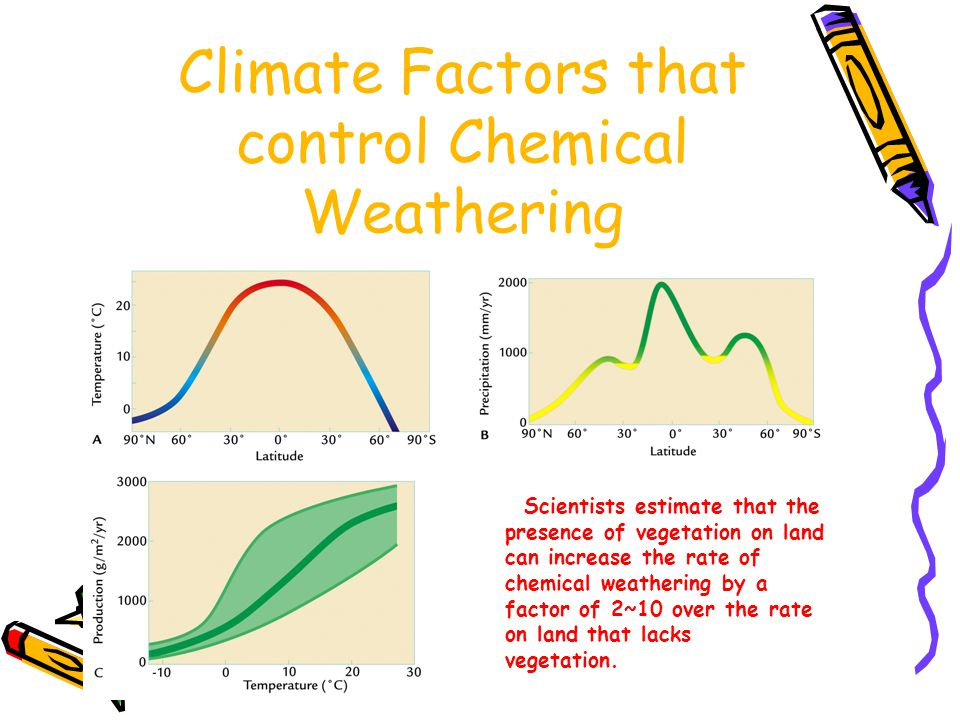 Climate Factors that control Chemical Weathering