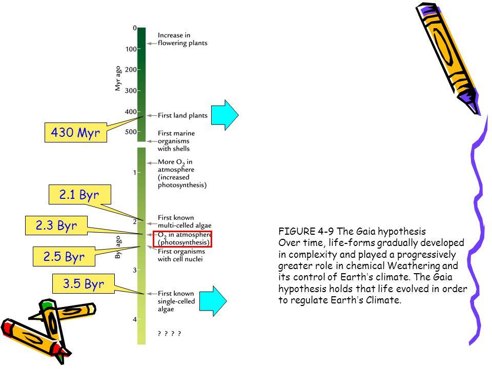 430 Myr 2.1 Byr 2.3 Byr 2.5 Byr 3.5 Byr FIGURE 4-9 The Gaia hypothesis