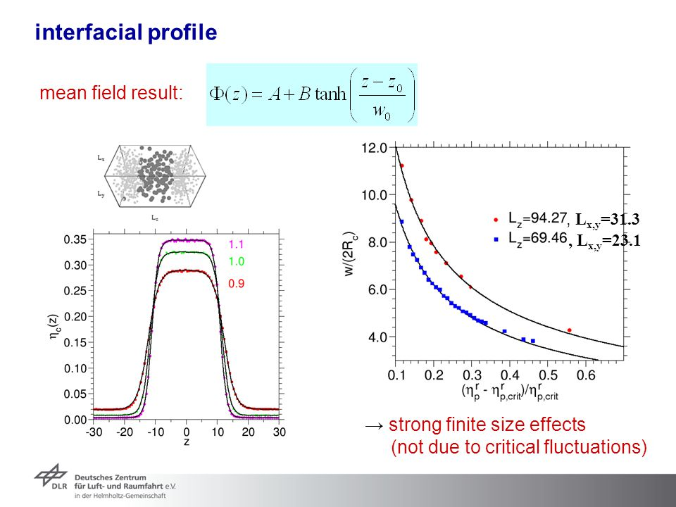 interfacial profile mean field result: → strong finite size effects