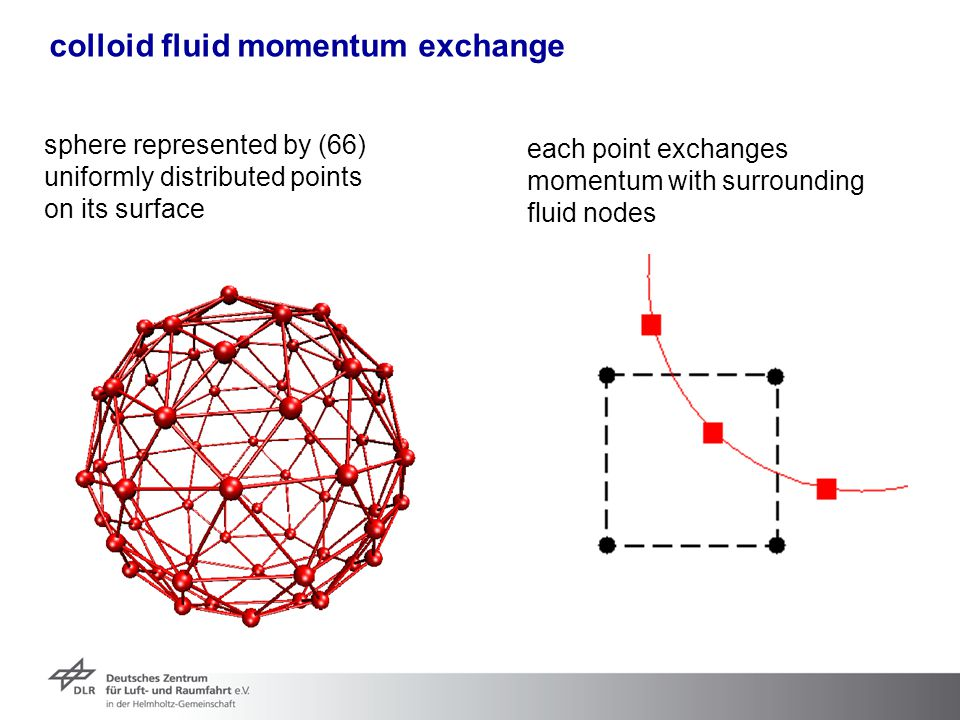 colloid fluid momentum exchange