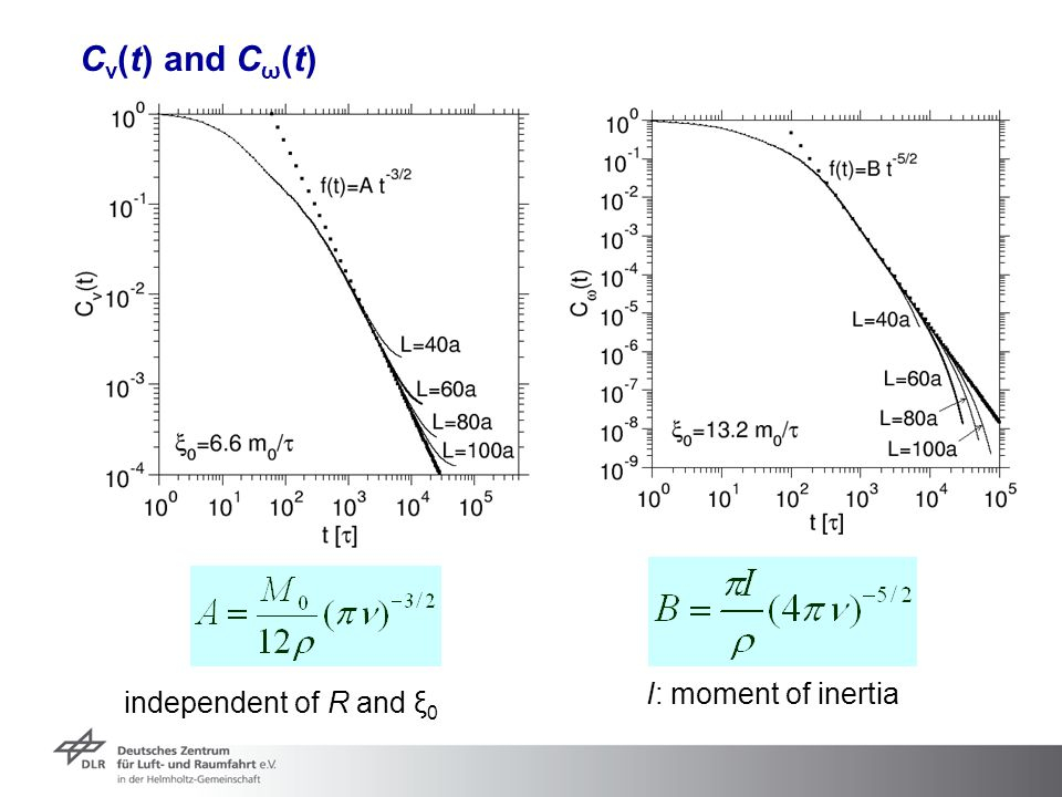 Cv(t) and Cω(t) I: moment of inertia independent of R and ξ0